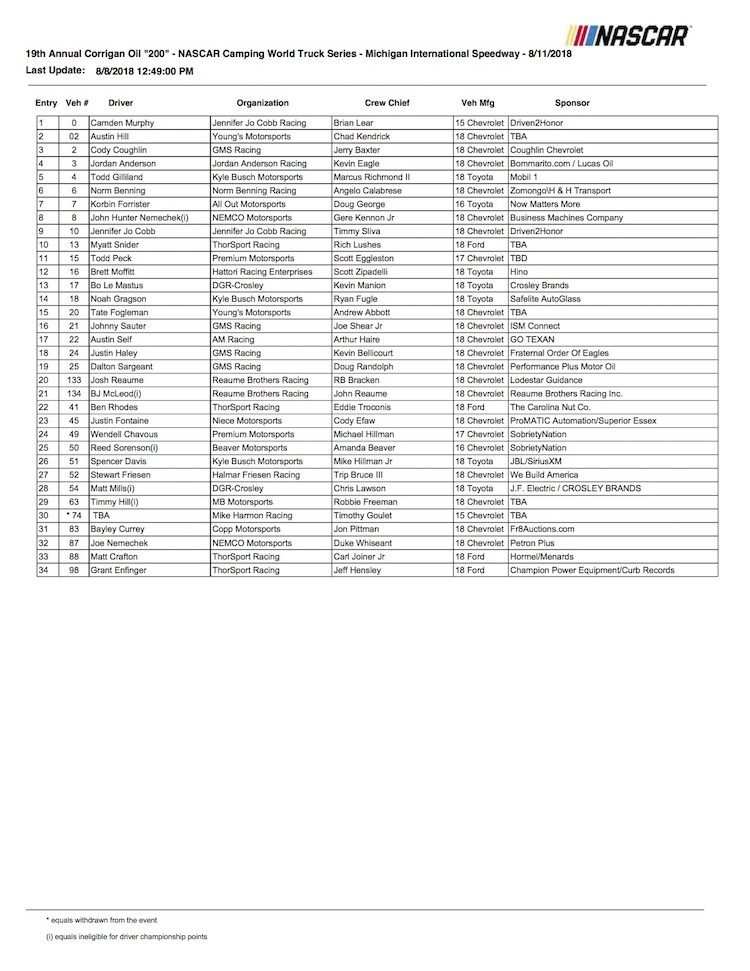Below Is The Entry List For Corrigan Oil 200 At Michigan International Speedway